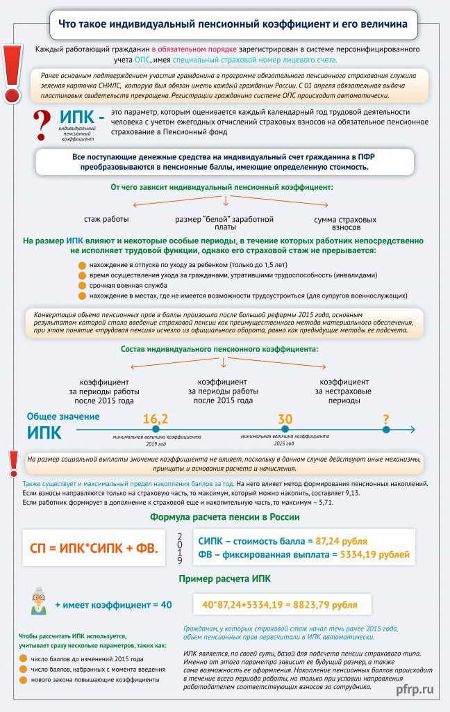 ИПК инфографика