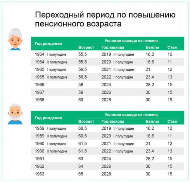 Как рассчитать размер пенсии для ип кто может сейчас получить накопительную часть пенсии