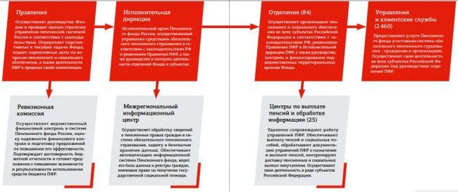 День основания Пенсионного фонда России