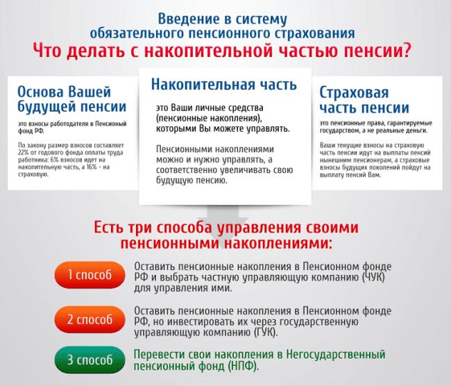 Обязательное пенсионное страхование в Российской федерации: что это такое, принципы и субъекты