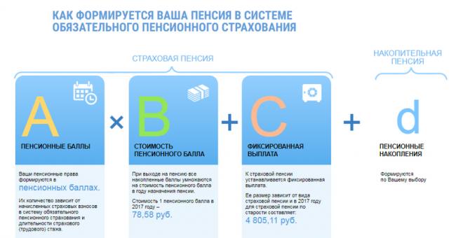 Какие виды пенсии существуют в России