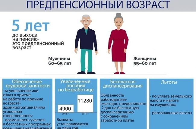 предпенсионный возраст это сколько по новому закону у женщин и права и льготы
