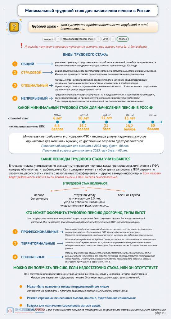 Трудовой стаж для начисления пенсии в России