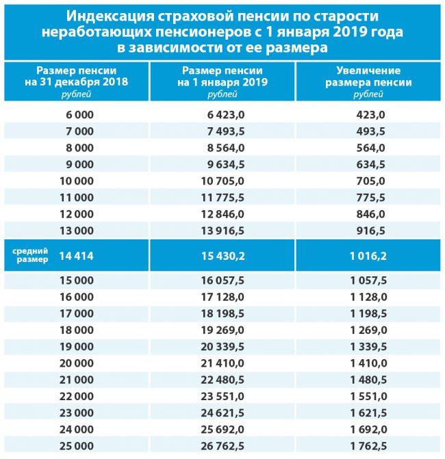 Кому и на сколько повысят пенсии с 1 апреля 2020 года: последние новости