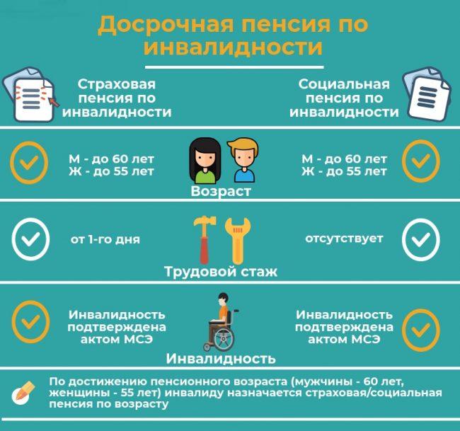 Возможность выхода на пенсию в предпенсионном возрасте минимальная пенсия в санкт петербурге 2014