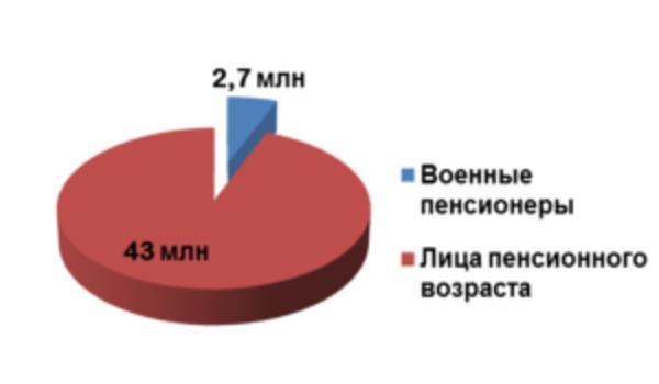 Во сколько лет военные уходят на пенсию в России в 2020 году?