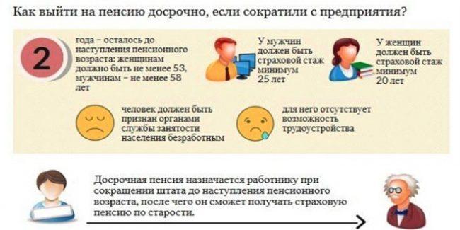 Досрочный выход на пенсию при сокращении работника предпенсионного возраста можно ли получить пенсионные накопления не выходя на пенсию