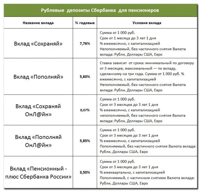 Вклад пенсионный в сбербанке россии на сегодня платят ли транспортный налог люди предпенсионного возраста