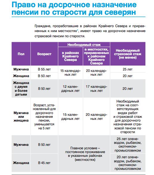 Какой северный стаж для пенсии для женщин с одним, двумя и тремя детьми в Коми, ХМАО и Карелии в 2020 году?