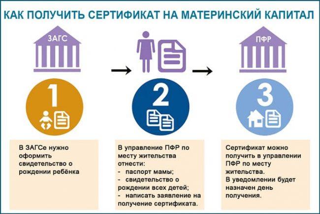 Пакет документов для получения материнского капитала